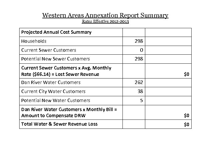 Western Areas Annexation Report Summary Rates Effective 2012 -2013 Projected Annual Cost Summary Households