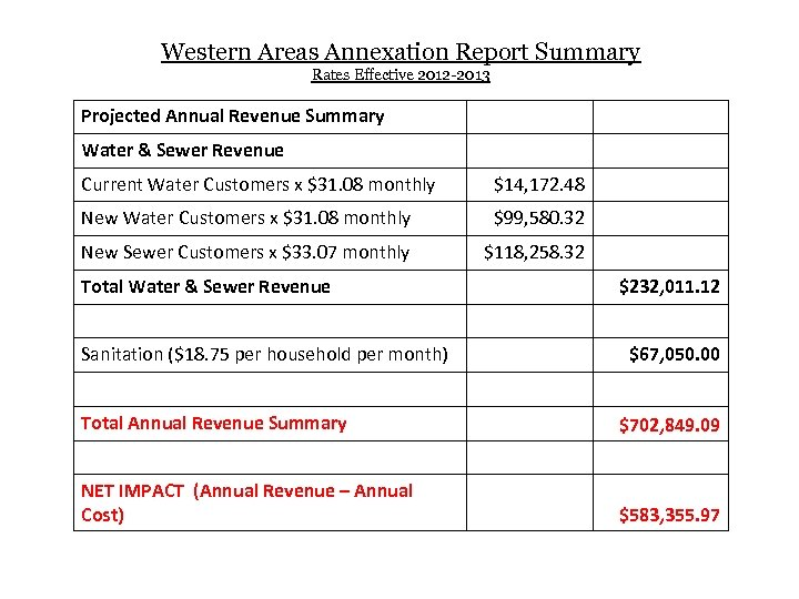 Western Areas Annexation Report Summary Rates Effective 2012 -2013 Projected Annual Revenue Summary Water