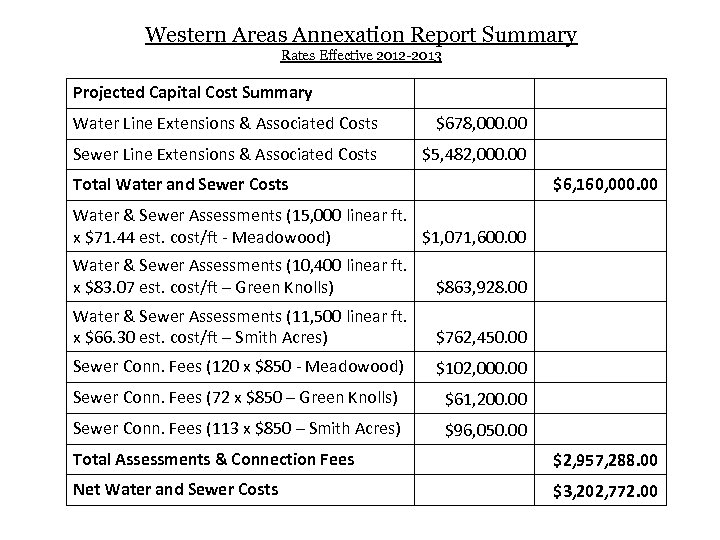 Western Areas Annexation Report Summary Rates Effective 2012 -2013 Projected Capital Cost Summary Water