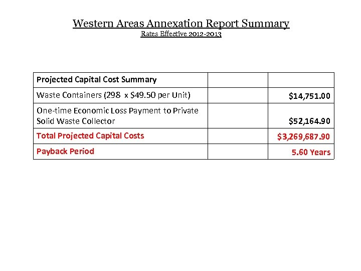 Western Areas Annexation Report Summary Rates Effective 2012 -2013 Projected Capital Cost Summary Waste
