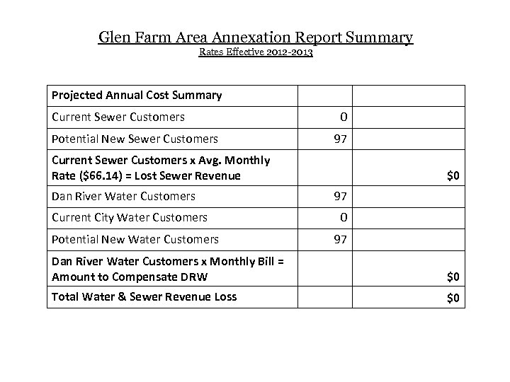 Glen Farm Area Annexation Report Summary Rates Effective 2012 -2013 Projected Annual Cost Summary