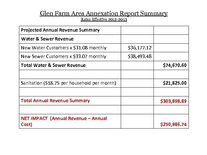 Glen Farm Area Annexation Report Summary Rates Effective 2012 -2013 Projected Annual Revenue Summary
