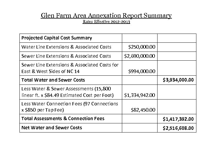 Glen Farm Area Annexation Report Summary Rates Effective 2012 -2013 Projected Capital Cost Summary