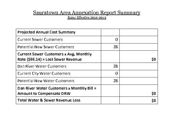 Sauratown Area Annexation Report Summary Rates Effective 2012 -2013 Projected Annual Cost Summary Current