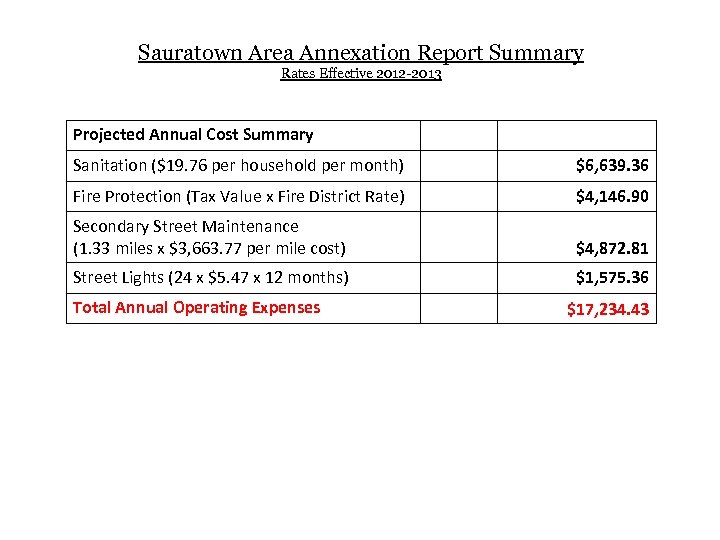 Sauratown Area Annexation Report Summary Rates Effective 2012 -2013 Projected Annual Cost Summary Sanitation