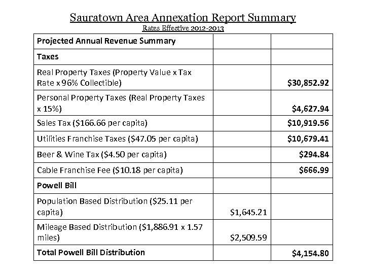 Sauratown Area Annexation Report Summary Rates Effective 2012 -2013 Projected Annual Revenue Summary Taxes