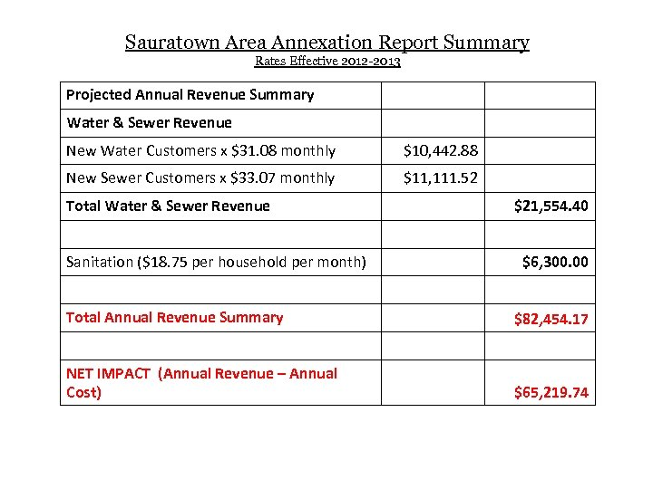 Sauratown Area Annexation Report Summary Rates Effective 2012 -2013 Projected Annual Revenue Summary Water