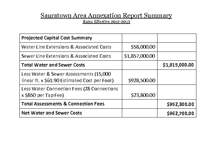 Sauratown Area Annexation Report Summary Rates Effective 2012 -2013 Projected Capital Cost Summary Water