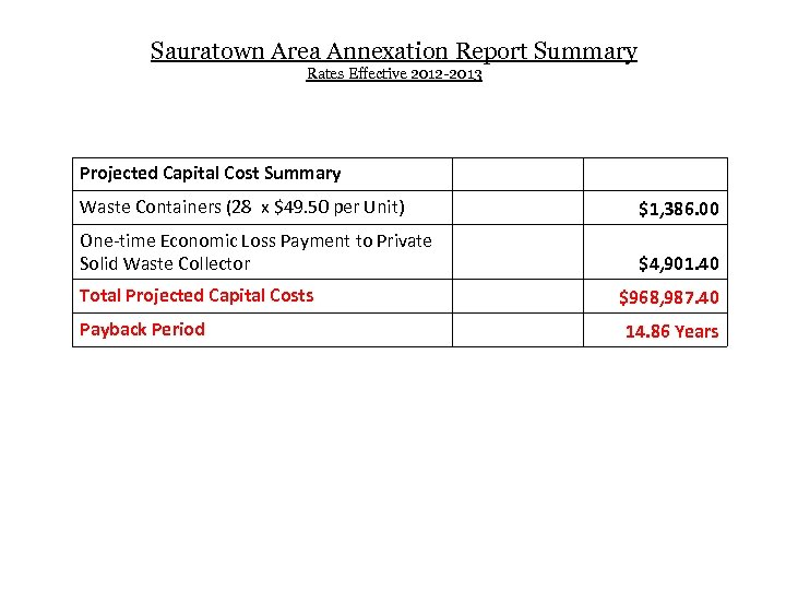 Sauratown Area Annexation Report Summary Rates Effective 2012 -2013 Projected Capital Cost Summary Waste