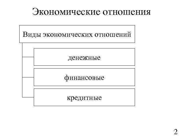 Экономические отношения Виды экономических отношений денежные финансовые кредитные 2