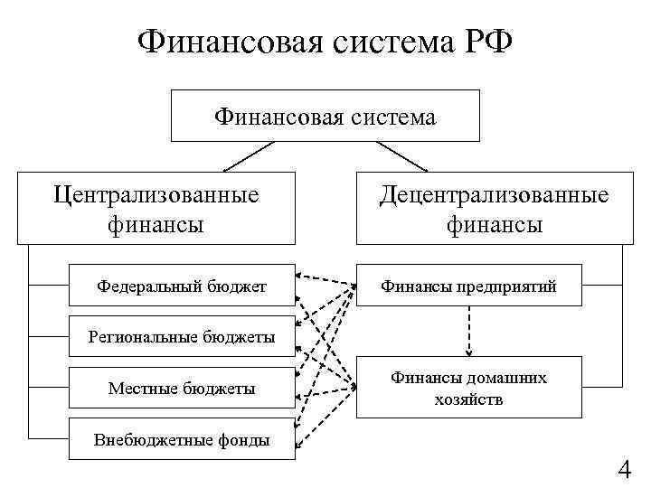 Финансовая система РФ Финансовая система Централизованные финансы Федеральный бюджет Децентрализованные финансы Финансы предприятий Региональные