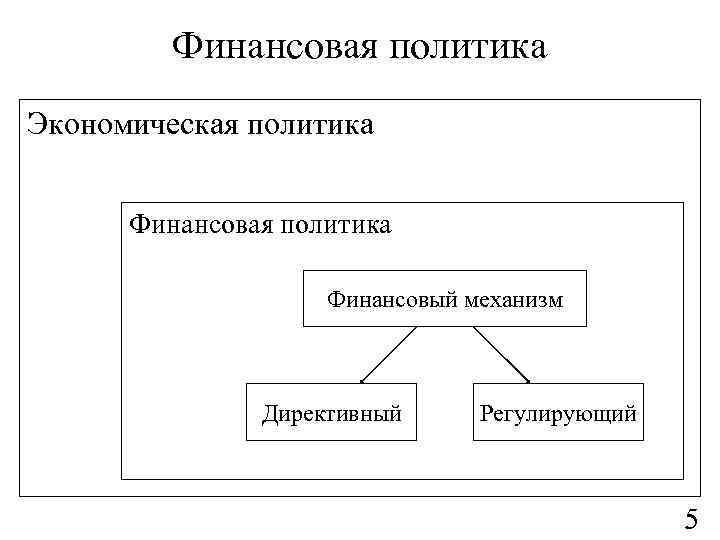 Финансовая политика Экономическая политика Финансовый механизм Директивный Регулирующий 5