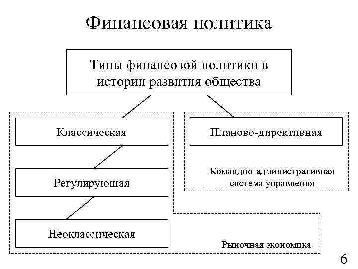 Финансовая политика Типы финансовой политики в истории развития общества Классическая Регулирующая Неоклассическая Планово-директивная Командно-административная