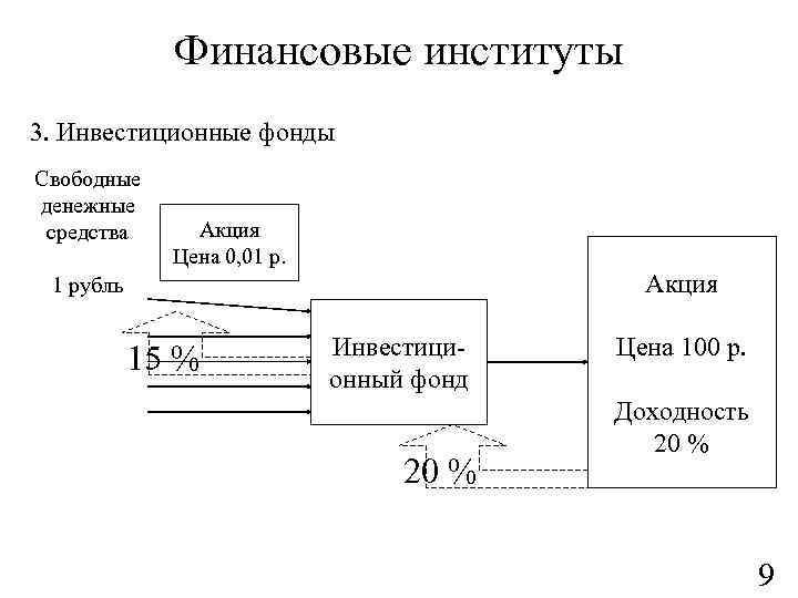 Финансовые институты 3. Инвестиционные фонды Свободные денежные средства Акция Цена 0, 01 р. Акция