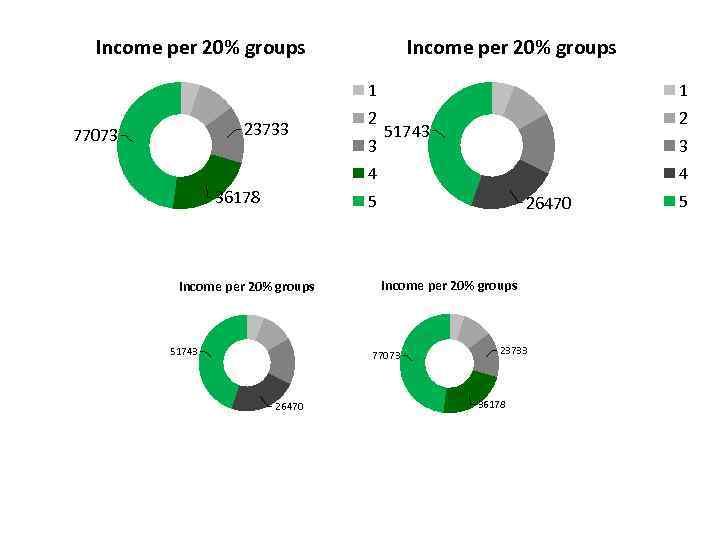 Income per 20% groups 1 23733 77073 1 2 2 3 51743 3 4