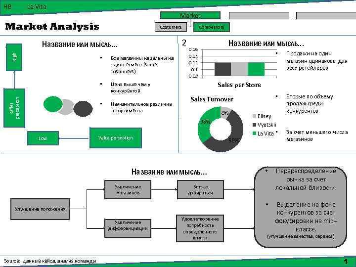 HB La Vita Market Analysis • Все магазины нацелены на один сегмент (same costumers)