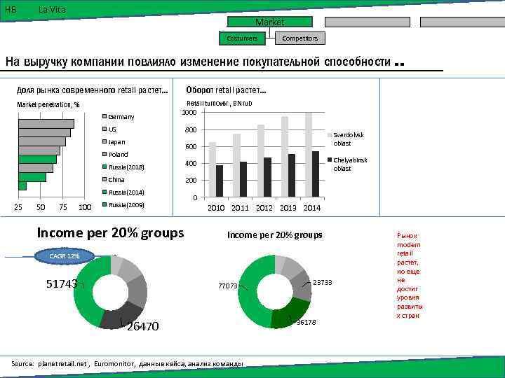 HB La Vita Market Costumers Competitors На выручку компании повлияло изменение покупательной способности. .