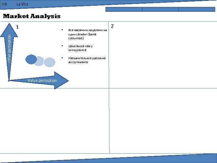 HB La Vita Market Analysis 1 Цена выше чем у конкурентов • Value perception