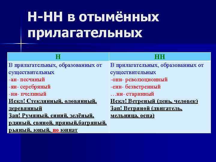Н-НН в отымённых прилагательных Н В прилагательных, образованных от существительных -ан- песчаный -ян- серебряный
