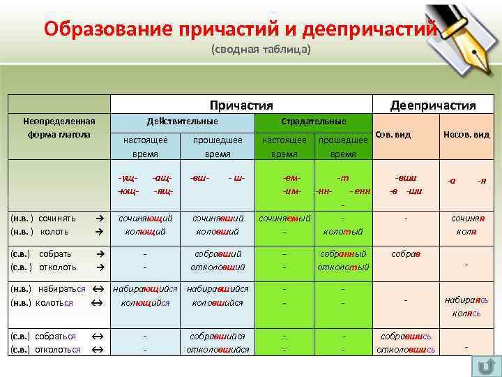Образование причастий и деепричастий (сводная таблица) Причастия Неопределенная форма глагола Действительные настоящее время -ущ-ющ-