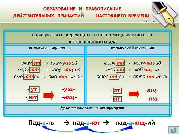 ОБРАЗОВАНИЕ И ПРАВОПИСАНИЕ ДЕЙСТВИТЕЛЬНЫХ ПРИЧАСТИЙ НАСТОЯЩЕГО ВРЕМЕНИ табл. 2 образуются от переходных и