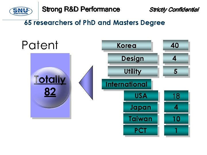 Strong R&D Performance Strictly Confidential 65 researchers of Ph. D and Masters Degree Patent