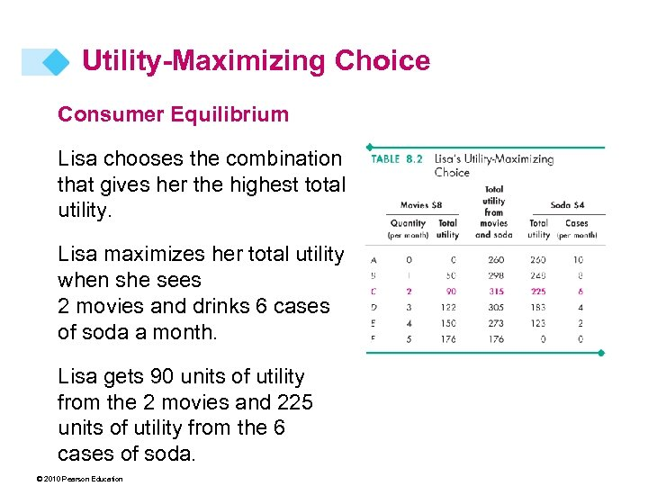 Utility-Maximizing Choice Consumer Equilibrium Lisa chooses the combination that gives her the highest total