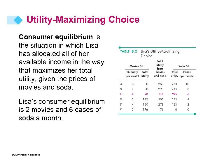Utility-Maximizing Choice Consumer equilibrium is the situation in which Lisa has allocated all of