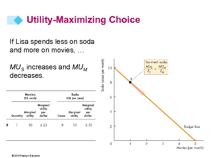 Utility-Maximizing Choice If Lisa spends less on soda and more on movies, … MUS