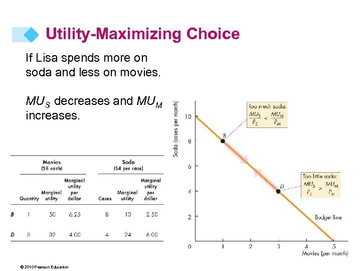 Utility-Maximizing Choice If Lisa spends more on soda and less on movies. MUS decreases
