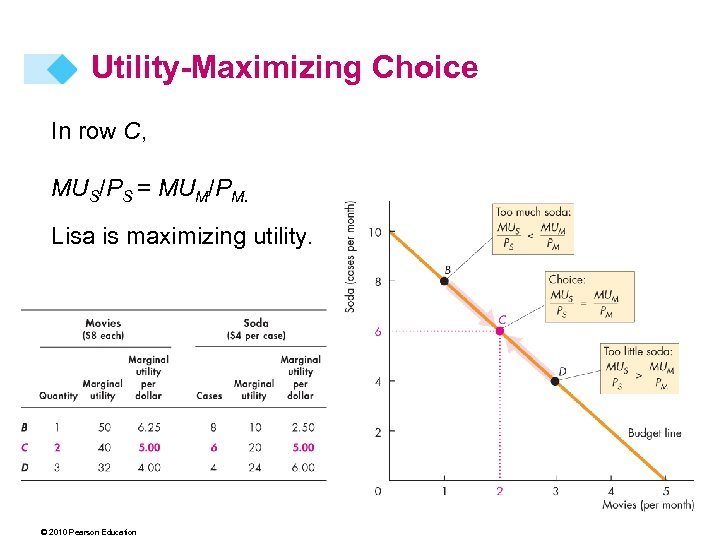 Utility-Maximizing Choice In row C, MUS/PS = MUM/PM. Lisa is maximizing utility. © 2010