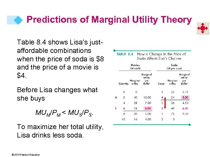 Predictions of Marginal Utility Theory Table 8. 4 shows Lisa's justaffordable combinations when the