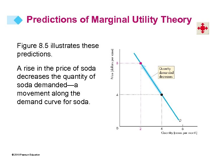 Predictions of Marginal Utility Theory Figure 8. 5 illustrates these predictions. A rise in