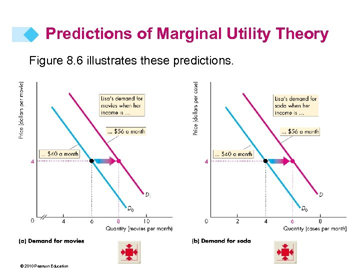 Predictions of Marginal Utility Theory Figure 8. 6 illustrates these predictions. © 2010 Pearson