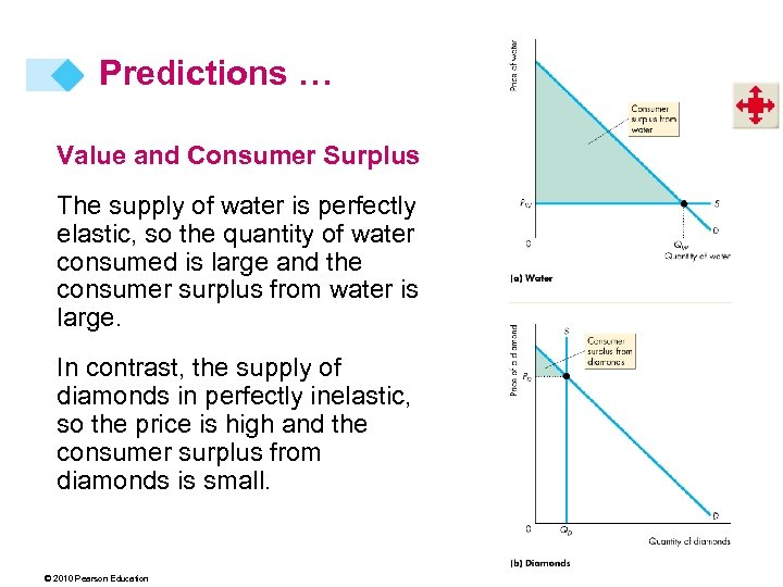 Predictions … Value and Consumer Surplus The supply of water is perfectly elastic, so