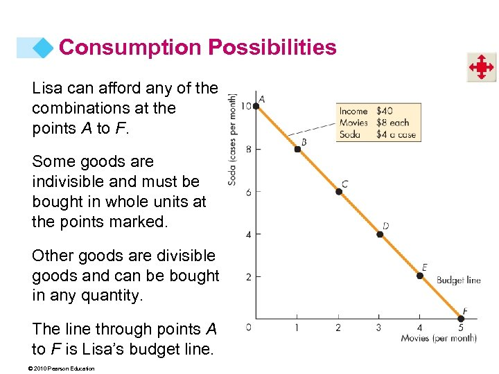 Consumption Possibilities Lisa can afford any of the combinations at the points A to