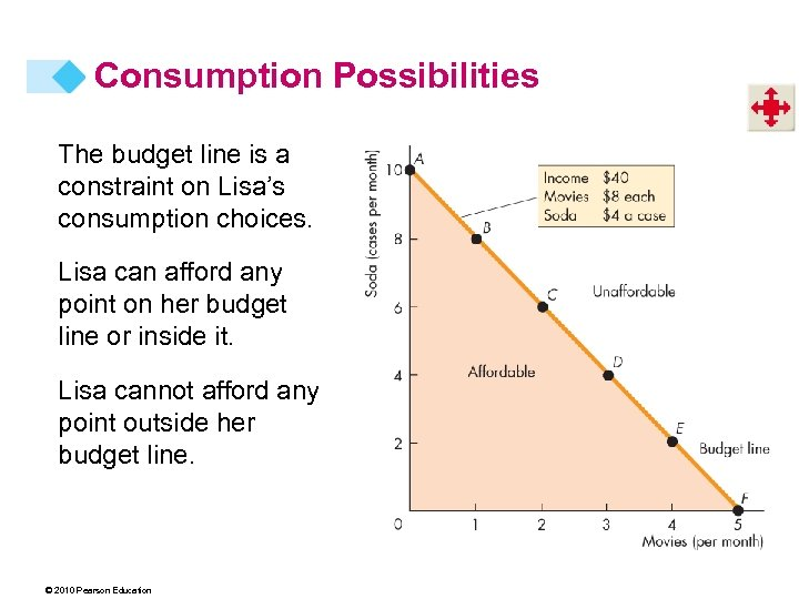 Consumption Possibilities The budget line is a constraint on Lisa's consumption choices. Lisa can