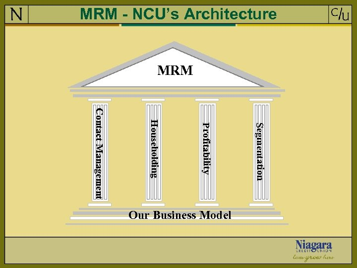 MRM - NCU's Architecture MRM Segmentation Profitability Householding Contact Management Our Business Model
