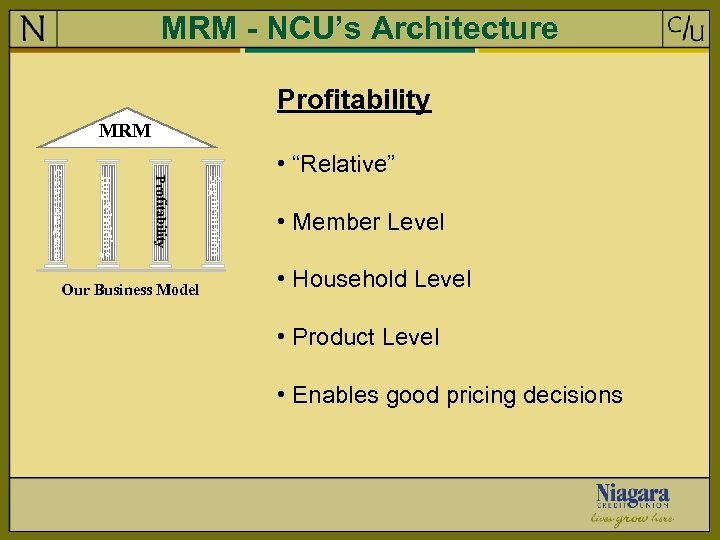 MRM - NCU's Architecture Profitability MRM Segmentation Profitability Householding Contact Management Our Business Model