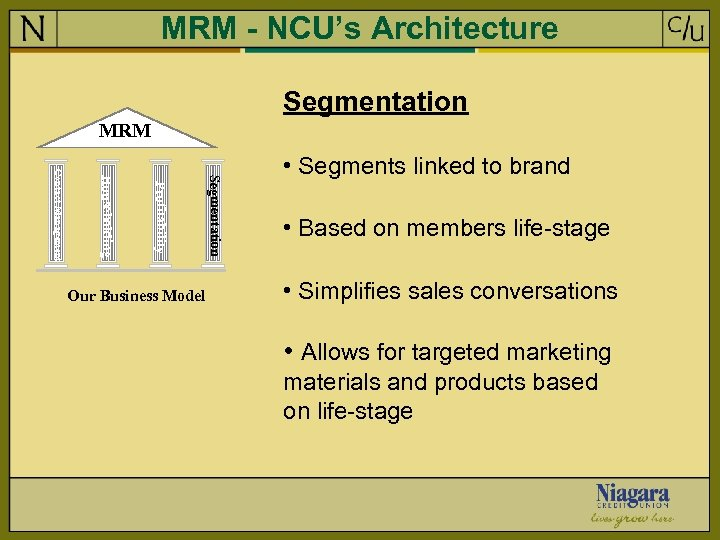 MRM - NCU's Architecture Segmentation MRM Segmentation Profitability Householding Contact Management Our Business Model
