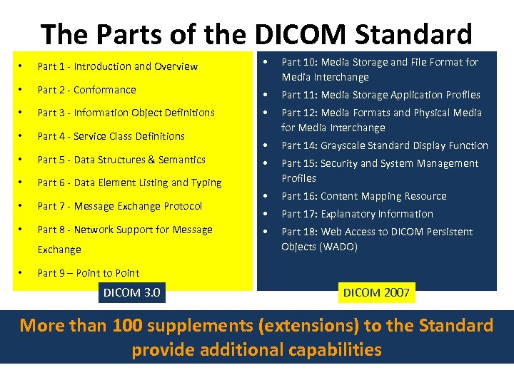The Parts of the DICOM Standard • Part 1 - Introduction and Overview •