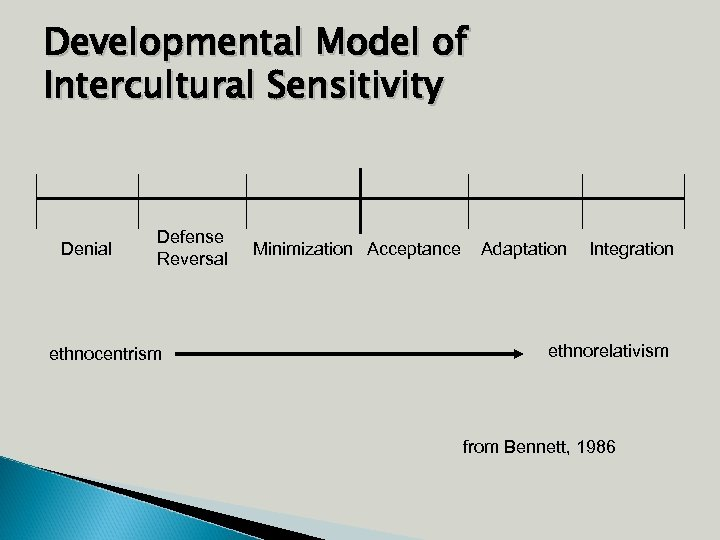 Developmental Model of Intercultural Sensitivity Denial Defense Reversal ethnocentrism Minimization Acceptance Adaptation Integration ethnorelativism