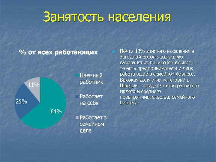 Занятость населения n Почти 13% занятого населения в Западной Европе составляют самозанятые в широком