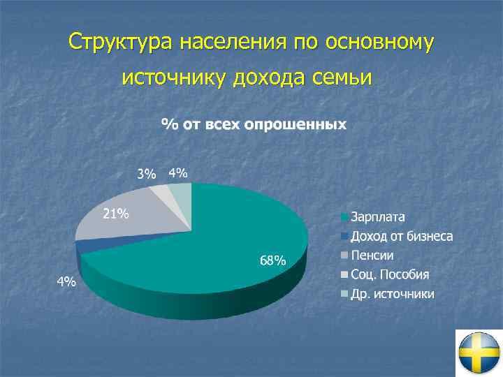 Структура населения по основному источнику дохода семьи