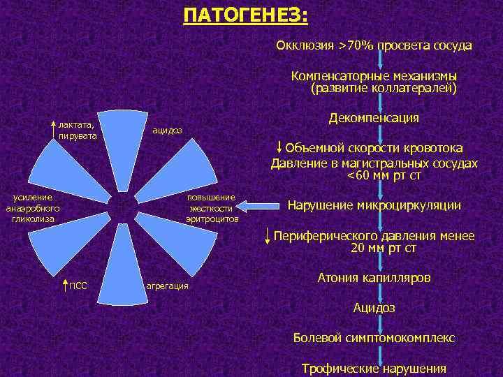 ПАТОГЕНЕЗ: Окклюзия >70% просвета сосуда Компенсаторные механизмы (развитие коллатералей) лактата, пирувата усиление анаэробного гликолиза