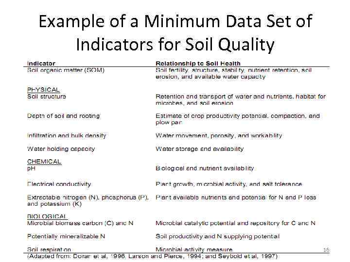Example of a Minimum Data Set of Indicators for Soil Quality 16
