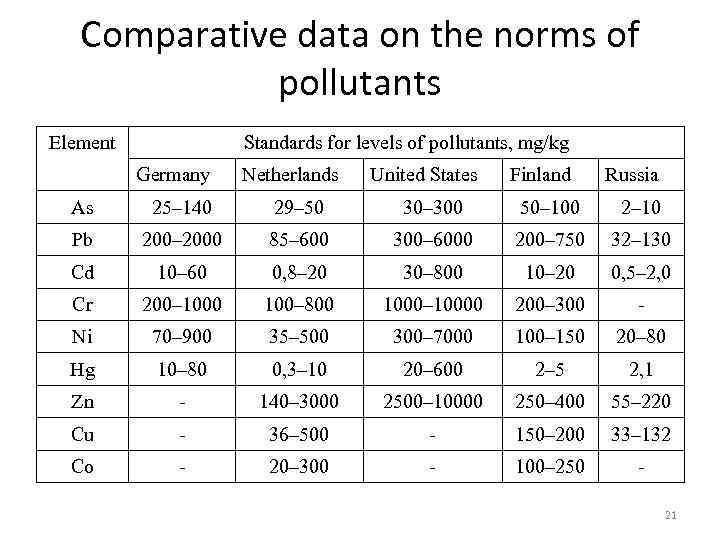 Comparative data on the norms of pollutants Element Standards for levels of pollutants, mg/kg