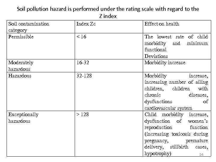 Soil pollution hazard is performed under the rating scale with regard to the Z