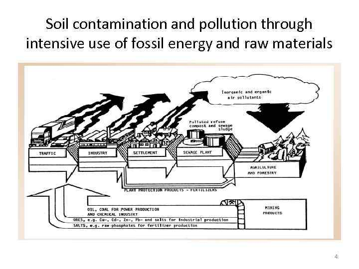 Soil contamination and pollution through intensive use of fossil energy and raw materials 4