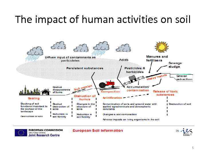 The impact of human activities on soil 5